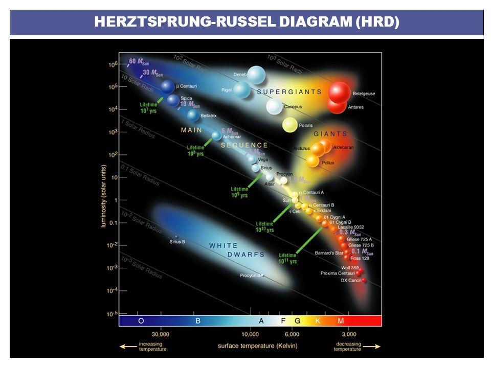 A HERBIG Ae/Be CSILLAGOK FEJLŐDÉSI ÁLLAPOTA kapocs a kis- és nagytömegű csillagok keletkezése között mi a különbség a kis- és nagytömegű csillagok keletkezési helyeinek kozmikus környezete között.