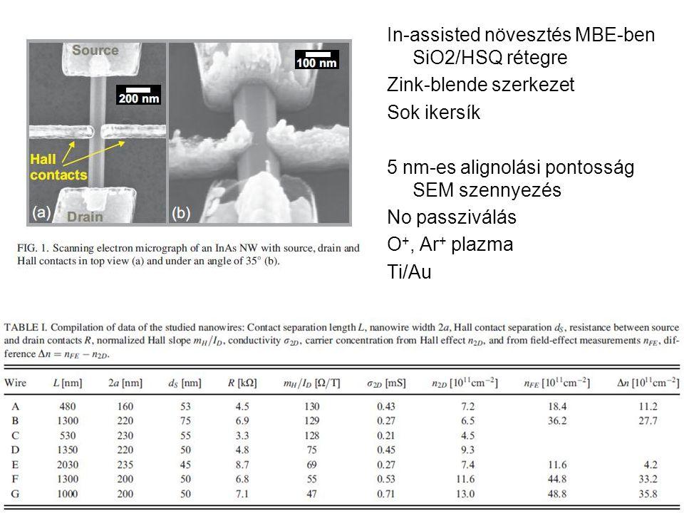 In-assisted növesztés MBE-ben SiO2/HSQ rétegre Zink-blende szerkezet Sok ikersík 5 nm-es alignolási pontosság SEM szennyezés No passziválás O +, Ar + plazma Ti/Au