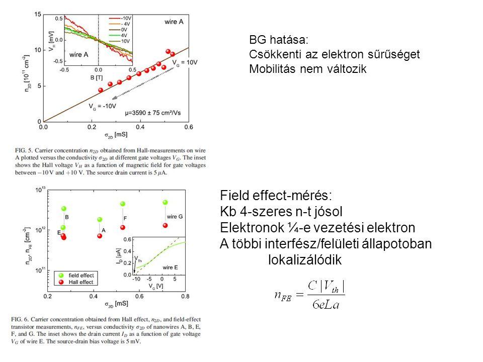 BG hatása: Csökkenti az elektron sűrűséget Mobilitás nem változik Field effect-mérés: Kb 4-szeres n-t jósol Elektronok ¼-e vezetési elektron A többi interfész/felületi állapotoban lokalizálódik