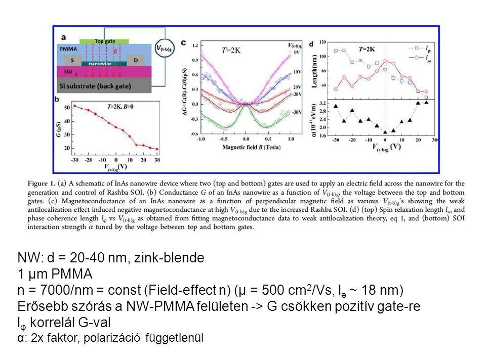 NW: d = 20-40 nm, zink-blende 1 μm PMMA n = 7000/nm = const (Field-effect n) (μ = 500 cm 2 /Vs, l e ~ 18 nm) Erősebb szórás a NW-PMMA felületen -> G csökken pozitív gate-re l φ korrelál G-val α: 2x faktor, polarizáció függetlenül