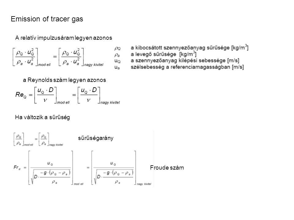 Emission of tracer gas A relatív impulzusáram legyen azonos a Reynolds szám legyen azonos sűrűségarány Froude szám Ha változik a sűrűség