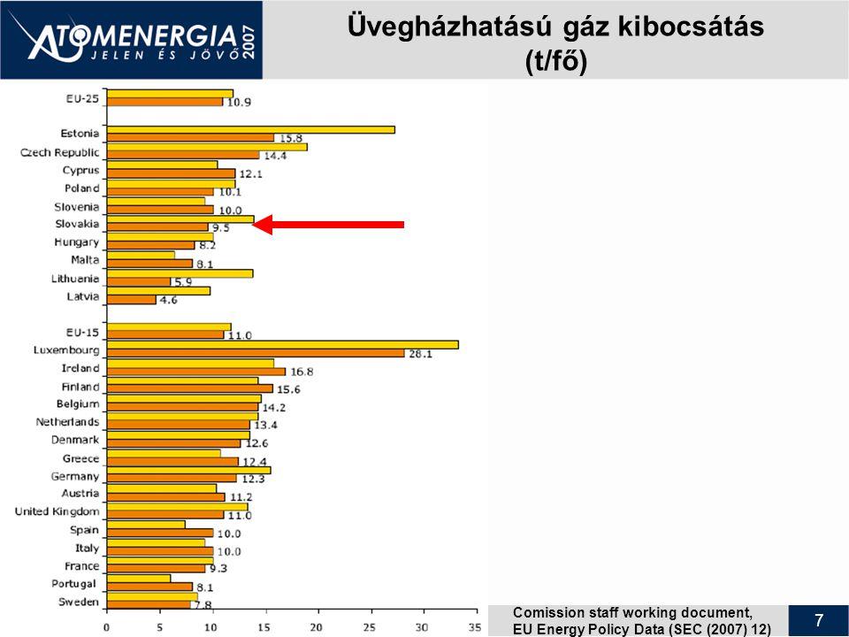 7 Üvegházhatású gáz kibocsátás (t/fő) Comission staff working document, EU Energy Policy Data (SEC (2007) 12)