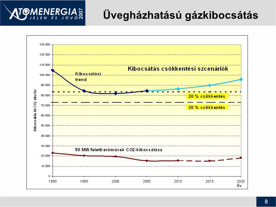 9 Reális megújuló potenciál Terület igény (km 2) Energia potenciál (PJ/év) Teljesítő- képesség (MW) Villamos energia potenciál (GWh/év) Vízenergia (Duna, Tisza, Mura, Dráva) ~460~3550 Biomassza203-328 (60-72) ~1000-1200~5000-6000 Szélenergia3792084500148000 Napenergia9027405158486007 Geotermikus energia200-300