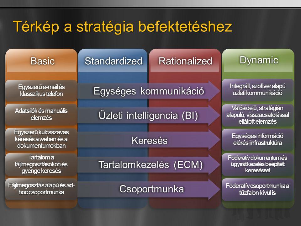 Tartalomkezelés (ECM) Csoportmunka Keresés Egységes kommunikáció Üzleti intelligencia (BI) Térkép a stratégia befektetéshez BasicStandardizedRationalized Dynamic Integrált, szoftver alapú üzleti kommunikáció Valósidejű, stratégián alapuló, visszacsatolással ellátott elemzés Egységes információ elérési infrastruktúra Föderatív dokumentum és ügyirat kezelés beépített kereséssel Föderatív csoportmunka a tűzfalon kívül is Egyszerű e-mail és klasszikus telefon Adatsilók és manuális elemzés Egyszerű kulcsszavas keresés a weben és a dokumentumokban Tartalom a fájlmegosztásokon és gyenge keresés Fájlmegosztás alapú és ad- hoc csoportmunka