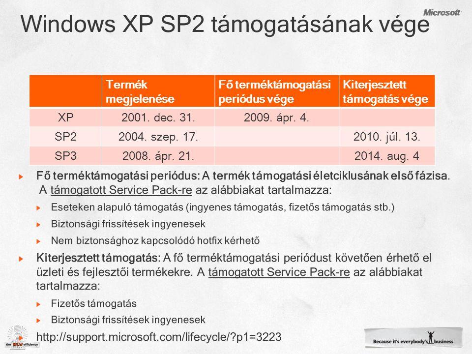 Termék megjelenése Fő terméktámogatási periódus vége Kiterjesztett támogatás vége XP2001.