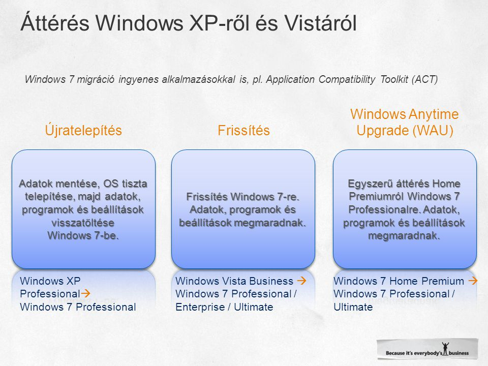 Windows 7 migráció ingyenes alkalmazásokkal is, pl. Application Compatibility Toolkit (ACT) ÚjratelepítésFrissítés Windows Anytime Upgrade (WAU) Windo