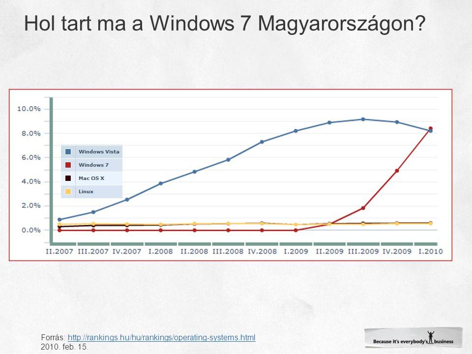 Forrás: http://rankings.hu/hu/rankings/operating-systems.htmlhttp://rankings.hu/hu/rankings/operating-systems.html 2010.