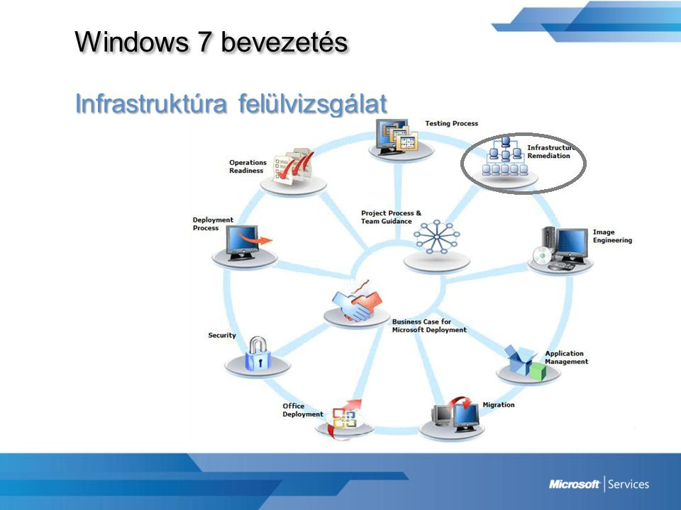 Windows 7 bevezetés Infrastruktúra felülvizsgálat Cél: -Klienspark hardver információinak felmérése -Infrastruktúra felmérése (hálózat, tárterület) -Aktiváció tervezése -Üzleti igényekből származó infrastruktúrális követelmények azonosítása Felhasználható eszközök -Application Compatibility Toolkit (ACT) -Microsoft Assessment and Planning Toolkit (MAP) -System Center Configuration Manager (SCCM) 2007 vagy SMS 2003 Tapasztalat: Hiányos géppark információk, eszközöket is fel kell mérni