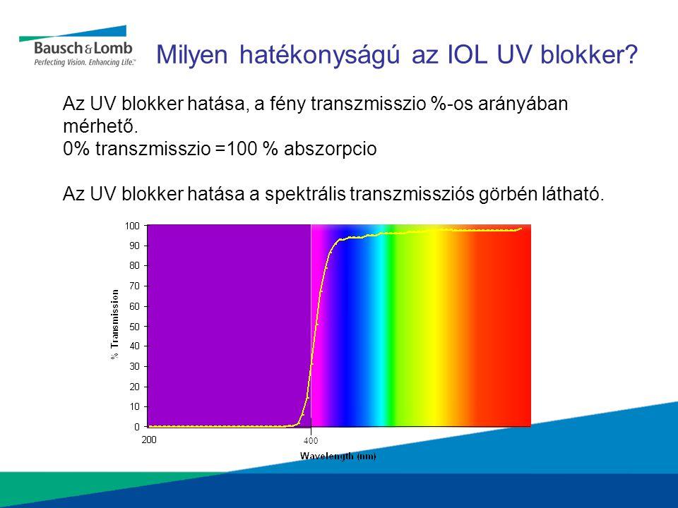 400 Az UV blokker hatása, a fény transzmisszio %-os arányában mérhető. 0% transzmisszio =100 % abszorpcio Az UV blokker hatása a spektrális transzmiss