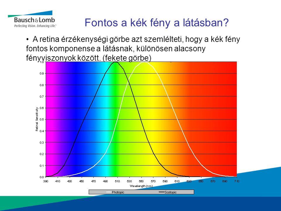 Fontos a kék fény a látásban? A retina érzékenységi görbe azt szemlélteti, hogy a kék fény fontos komponense a látásnak, különösen alacsony fényviszon