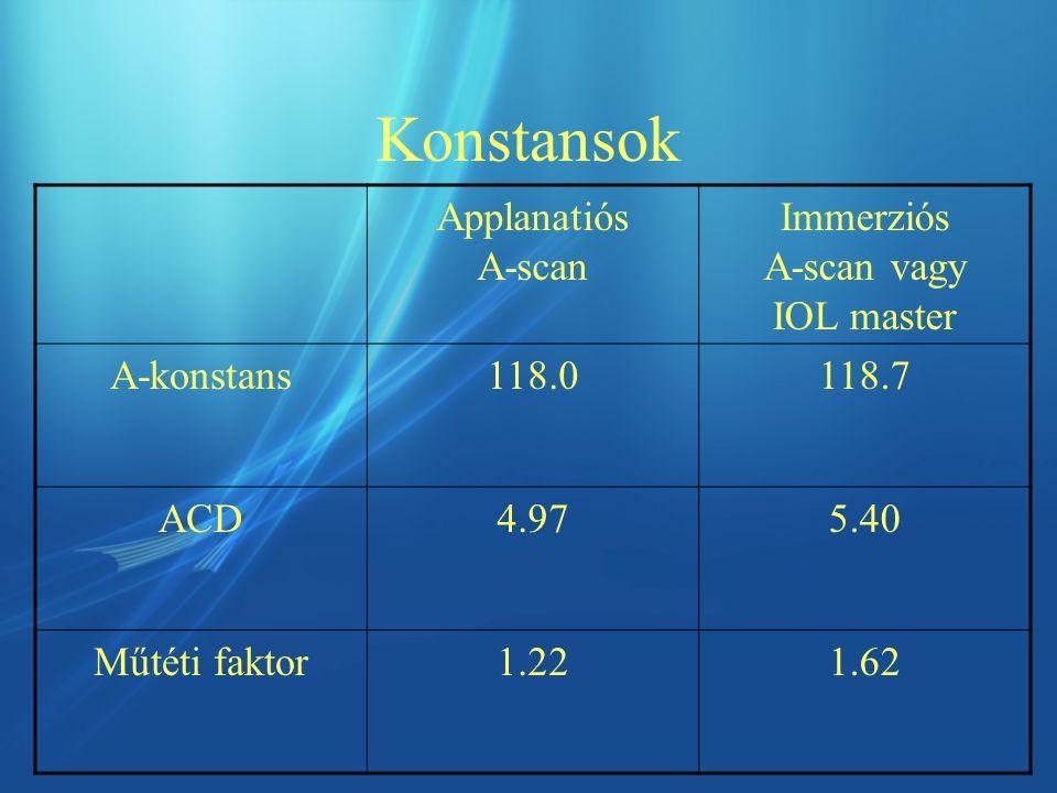 Konstansok Applanatiós A-scan Immerziós A-scan vagy IOL master A-konstans118.0118.7 ACD4.975.40 Műtéti faktor1.221.62