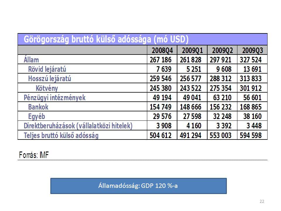 22 Államadósság: GDP 120 %-a