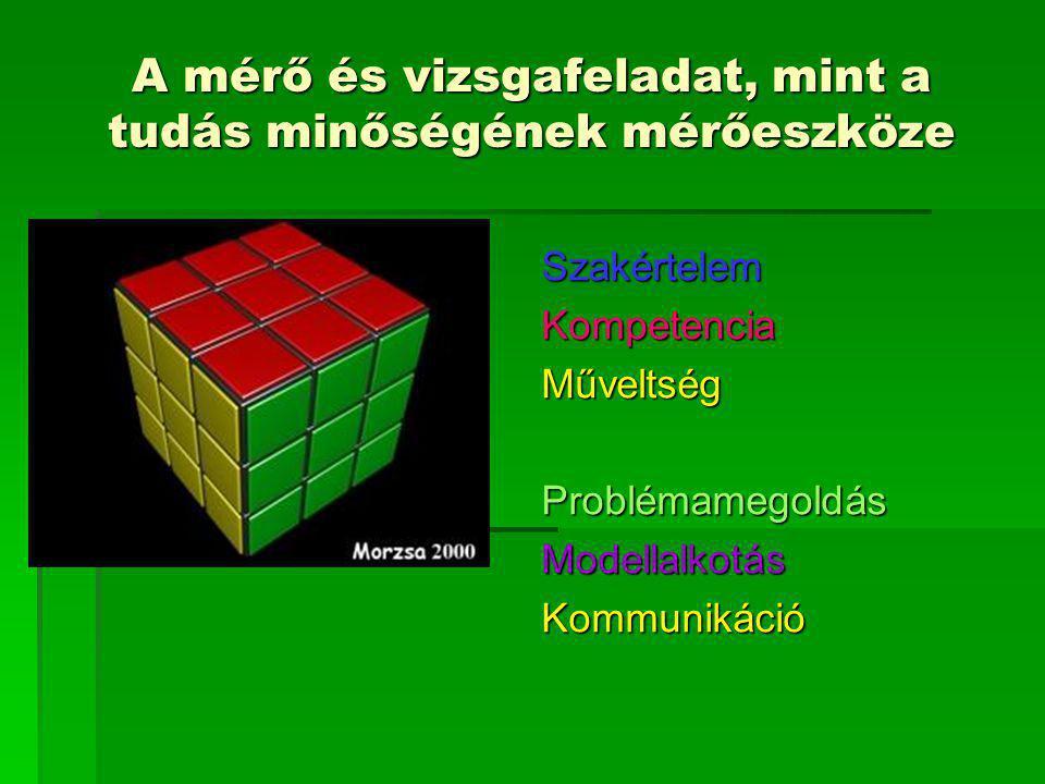 A mérő és vizsgafeladat, mint a tudás minőségének mérőeszköze SzakértelemKompetenciaMűveltségProblémamegoldásModellalkotásKommunikáció