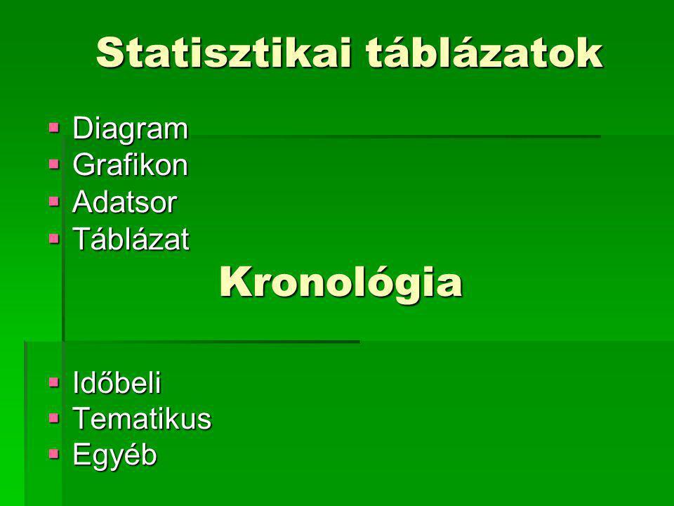 Statisztikai táblázatok  Diagram  Grafikon  Adatsor  Táblázat Kronológia  Időbeli  Tematikus  Egyéb