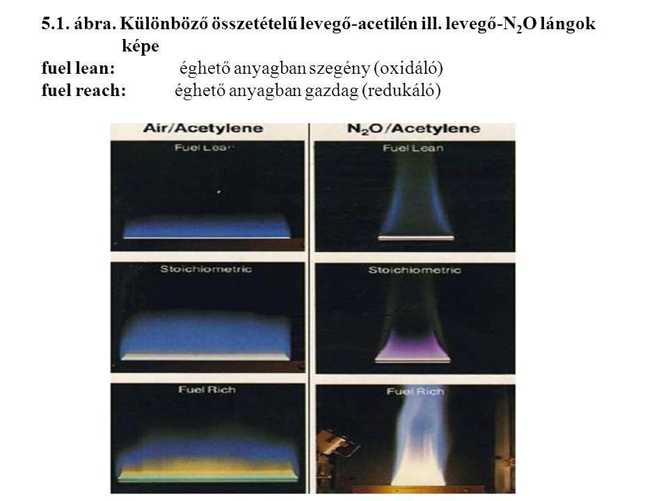 5.1.ábra. Különböző összetételű levegő-acetilén ill.