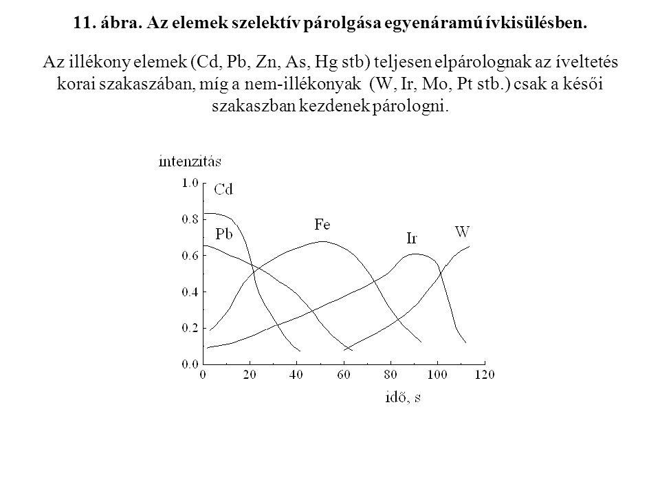 11.ábra. Az elemek szelektív párolgása egyenáramú ívkisülésben.