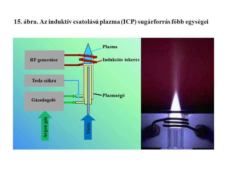 15. ábra. Az induktív csatolású plazma (ICP) sugárforrás főbb egységei