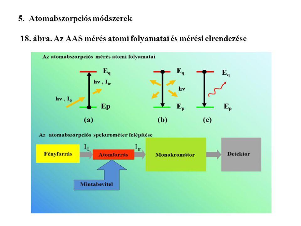5. Atomabszorpciós módszerek 18. ábra. Az AAS mérés atomi folyamatai és mérési elrendezése