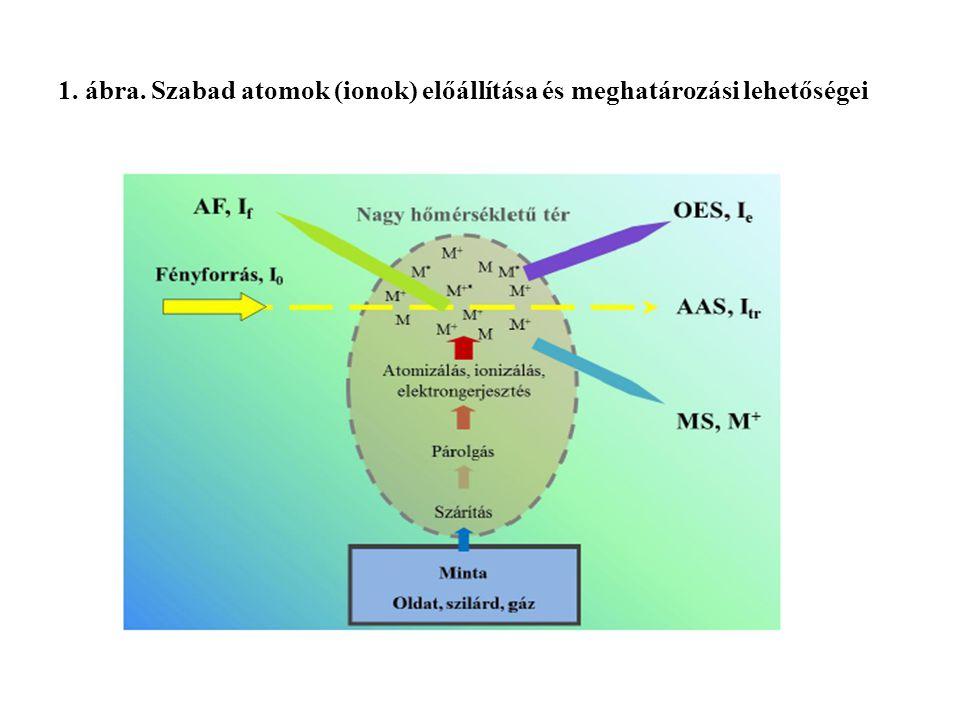 8. ábra. Alkáli- és alkáliföldfémek emissziós spektruma levegő-acetilén lángban