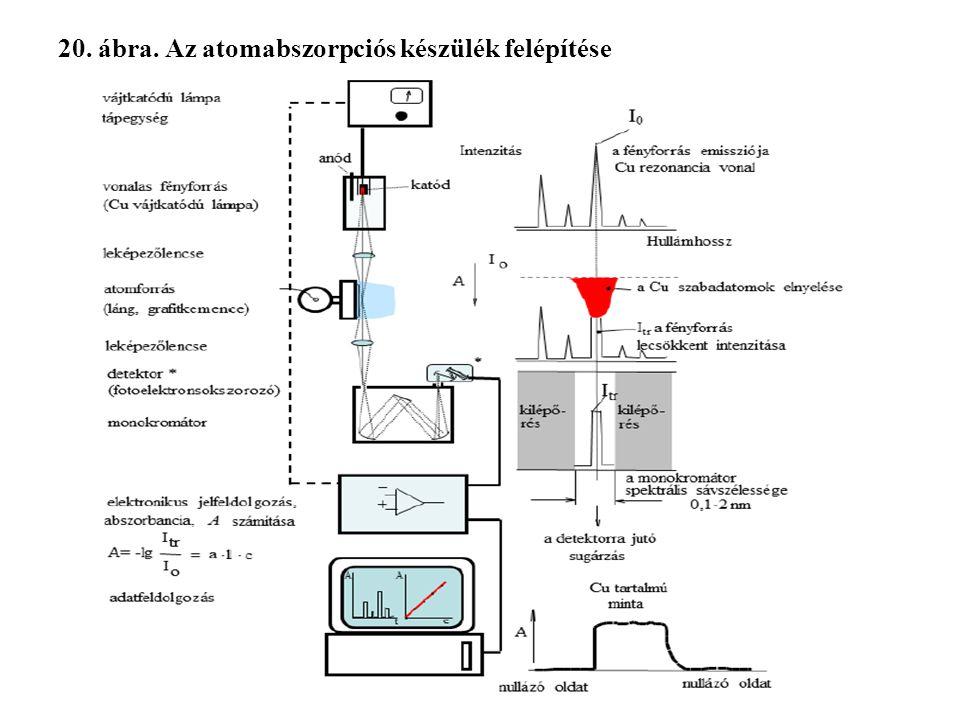 20. ábra. Az atomabszorpciós készülék felépítése