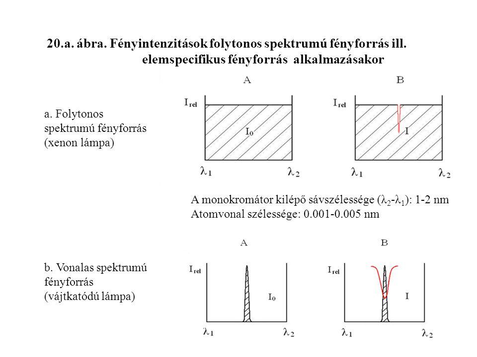 20.a.ábra. Fényintenzitások folytonos spektrumú fényforrás ill.