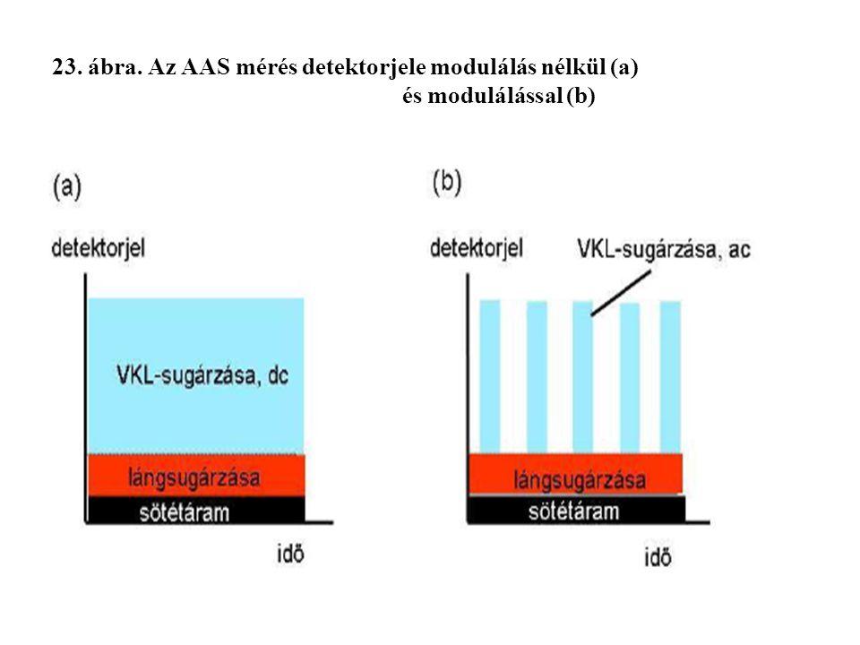 23. ábra. Az AAS mérés detektorjele modulálás nélkül (a) és modulálással (b)