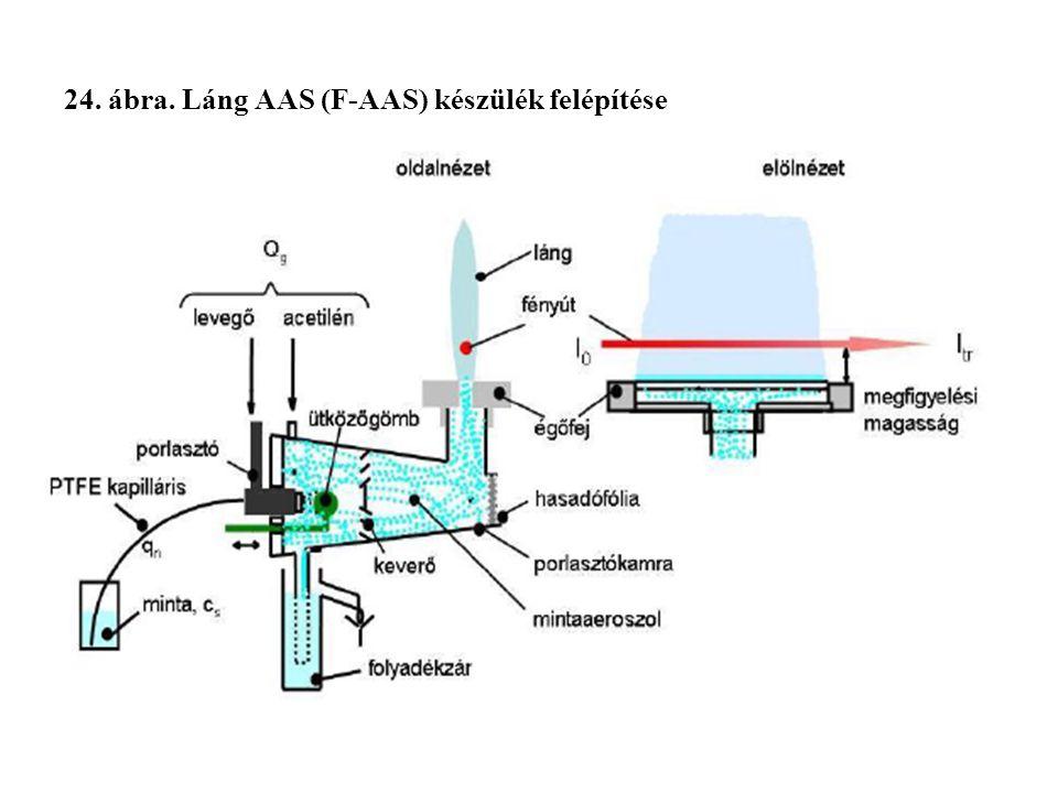 24. ábra. Láng AAS (F-AAS) készülék felépítése