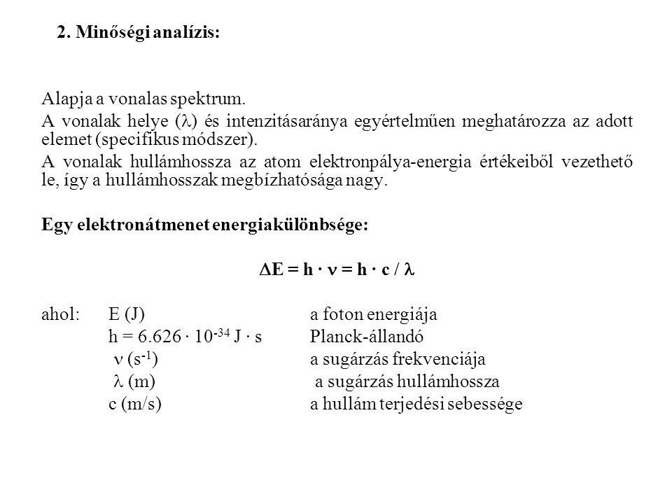 30. ábra. ICP-MS tömegspektrum Analizátor: kvadrupol szűrő (kis felbontás)