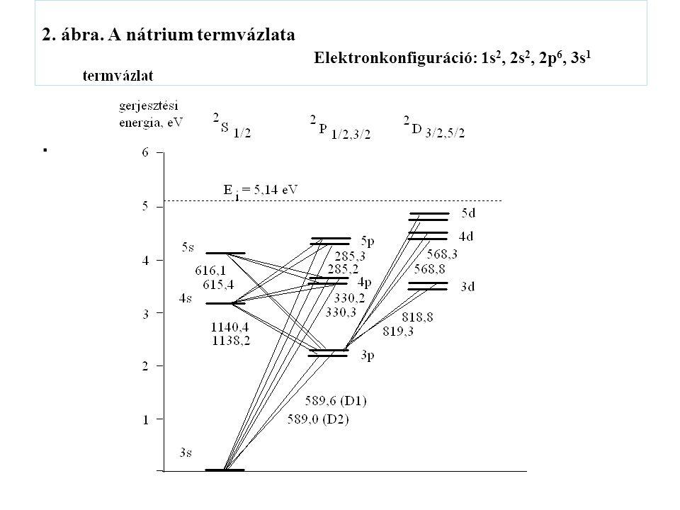 22. ábra. Vájtkatódú lámpák vonalas spektruma