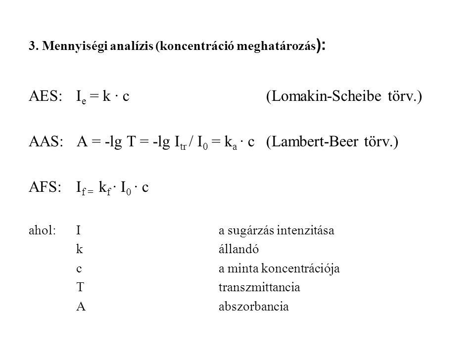 4. Atomemissziós módszerek (AES) 4. ábra. Az AES mérés atomi folyamatai és mérési elrendezése