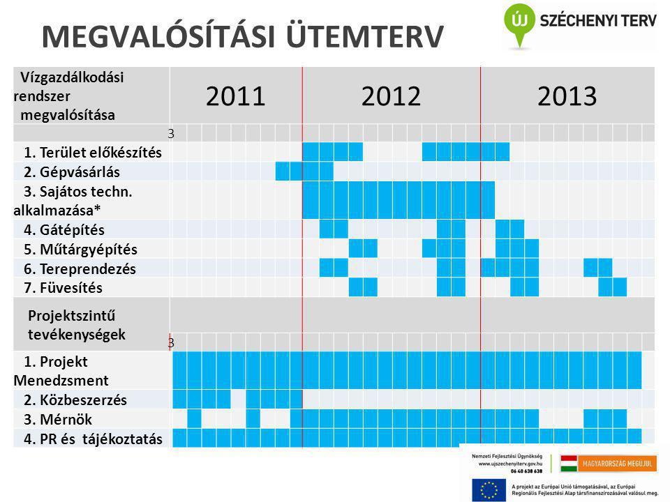 Vízgazdálkodási rendszer megvalósítása 201120122013 3 1. Terület előkészítés 2. Gépvásárlás 3. Sajátos techn. alkalmazása* 4. Gátépítés 5. Műtárgyépít