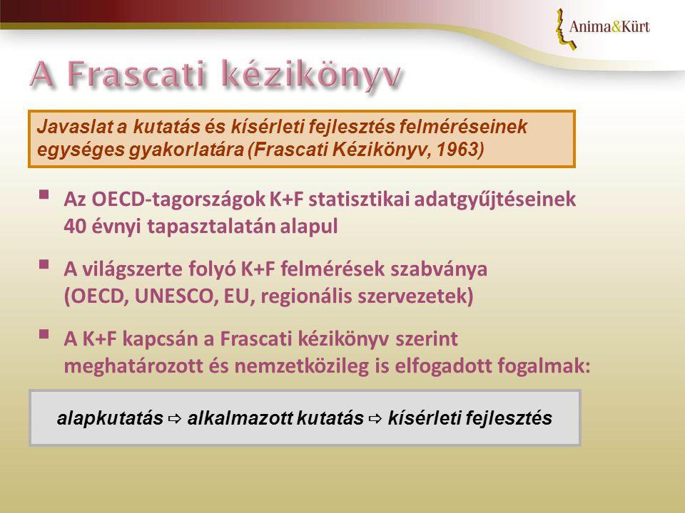 Javaslat a kutatás és kísérleti fejlesztés felméréseinek egységes gyakorlatára (Frascati Kézikönyv, 1963)  Az OECD-tagországok K+F statisztikai adatgyűjtéseinek 40 évnyi tapasztalatán alapul  A világszerte folyó K+F felmérések szabványa (OECD, UNESCO, EU, regionális szervezetek)  A K+F kapcsán a Frascati kézikönyv szerint meghatározott és nemzetközileg is elfogadott fogalmak: alapkutatás  alkalmazott kutatás  kísérleti fejlesztés