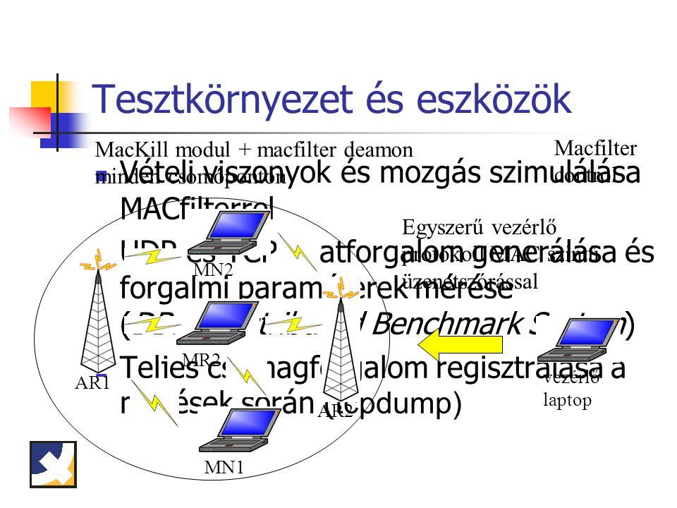 Tesztkörnyezet és eszközök Vételi viszonyok és mozgás szimulálása MACfilterrel UDP és TCP adatforgalom generálása és forgalmi paraméterek mérése (DBS - Distributed Benchmark System) Teljes csomagforgalom regisztrálása a mérések során ( tcpdump) MN1 MR2 MN2 AR1 AR2 vezérlő laptop Macfilter control MacKill modul + macfilter deamon minden csomóponton Egyszerű vezérlő protokoll MAC szintű üzenetszórással