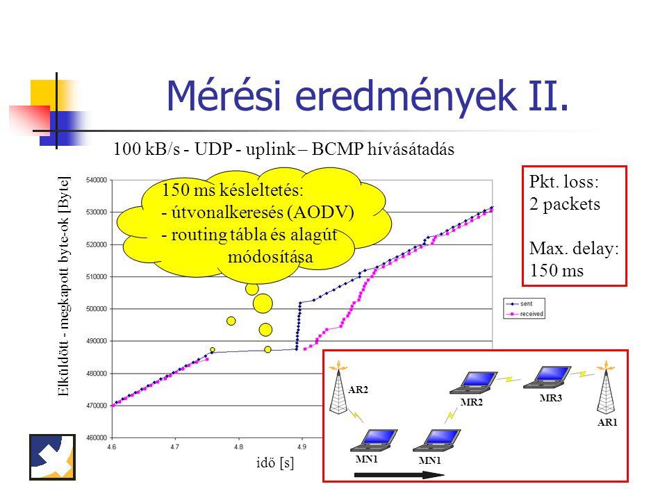 Mérési eredmények II.