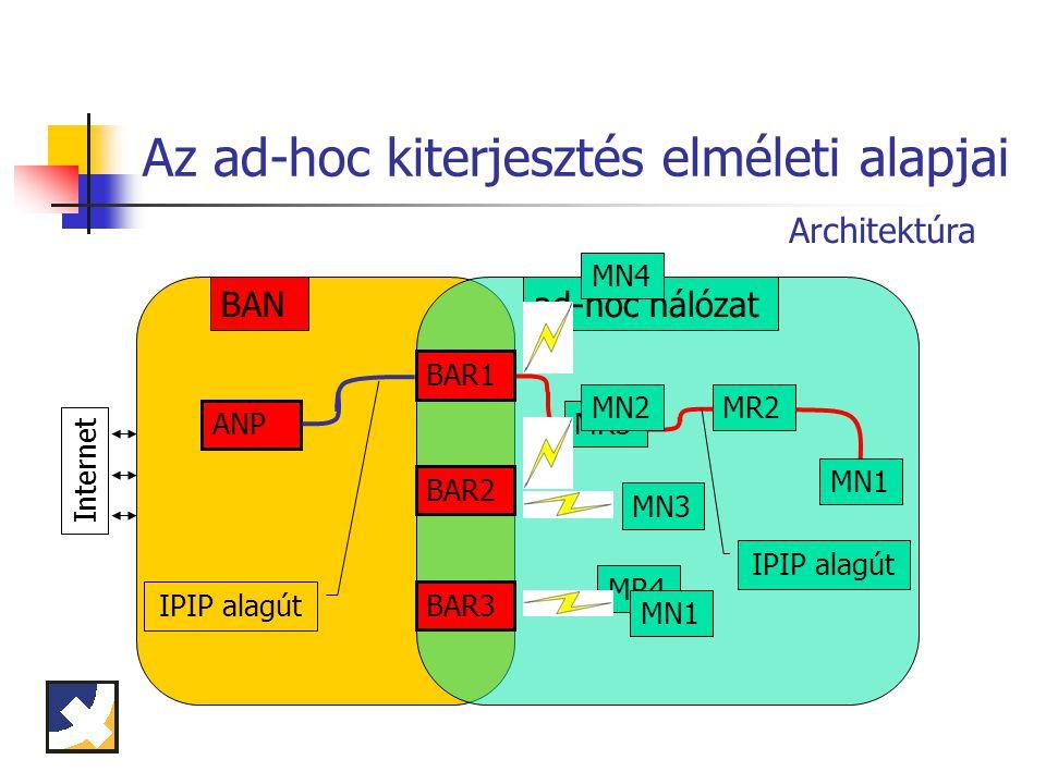 Az ad-hoc kiterjesztés elméleti alapjai BAN Internet ANP ad-hoc hálózat MR3 MR2 MN1 MR4 IPIP alagút MN1 MN3 MN2 MN4 Architektúra BAR1 BAR2 BAR3