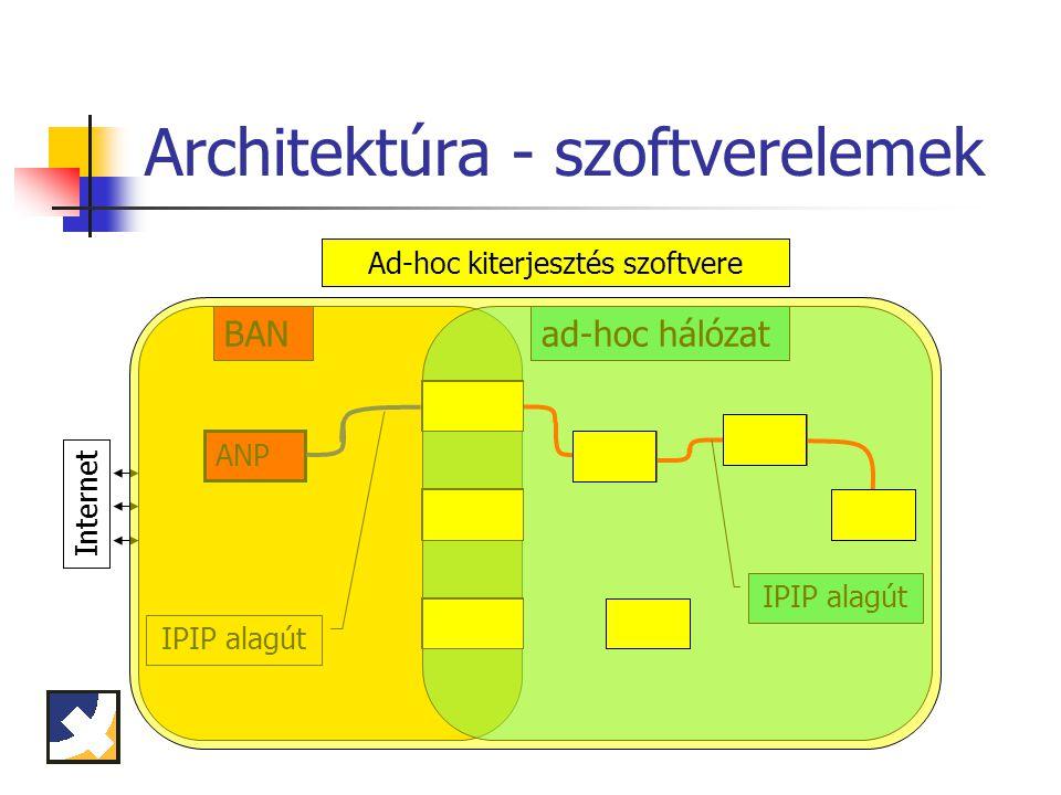 Architektúra - szoftverelemek BAN Internet ad-hoc hálózat MR3 MR2 MN1 MR4 BAR1 BAR2 BAR3 ANP IPIP alagút AODV útvonalválasztó protokollBCMP protokollAd-hoc kiterjesztés szoftvere