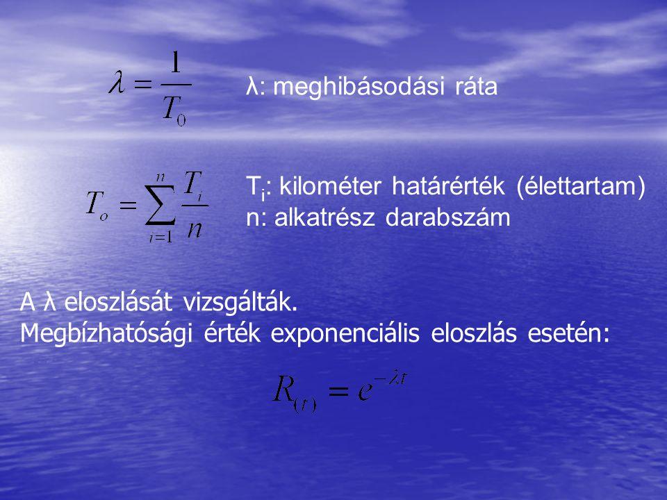 λ: meghibásodási ráta T i : kilométer határérték (élettartam) n: alkatrész darabszám A λ eloszlását vizsgálták. Megbízhatósági érték exponenciális elo