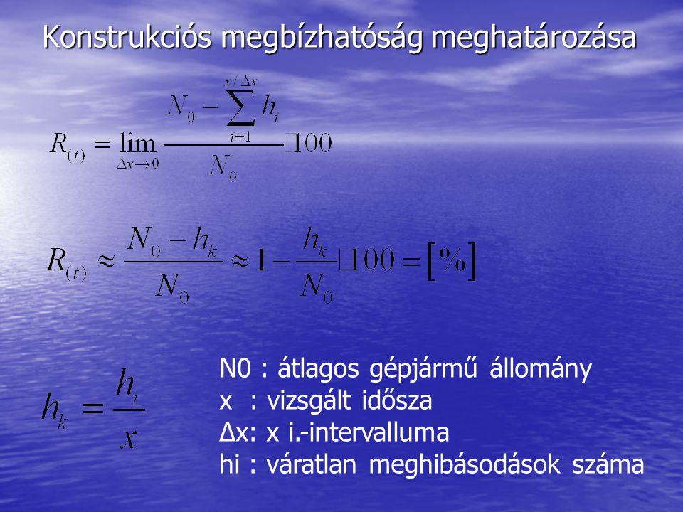 Konstrukciós megbízhatóság meghatározása N0 : átlagos gépjármű állomány x : vizsgált idősza Δx: x i.-intervalluma hi : váratlan meghibásodások száma