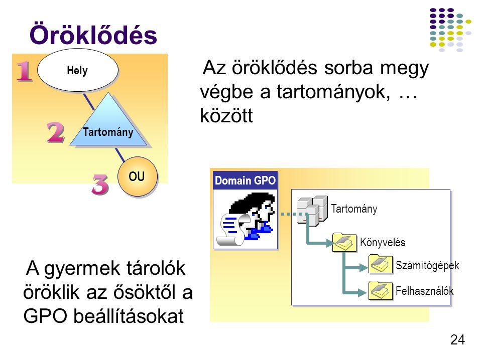 25 A beállítások feldolgozása A számítógép indul A felhasználó belép A gép beállításai érvénybe lépnek Az indulási programok lefutnak Felh.