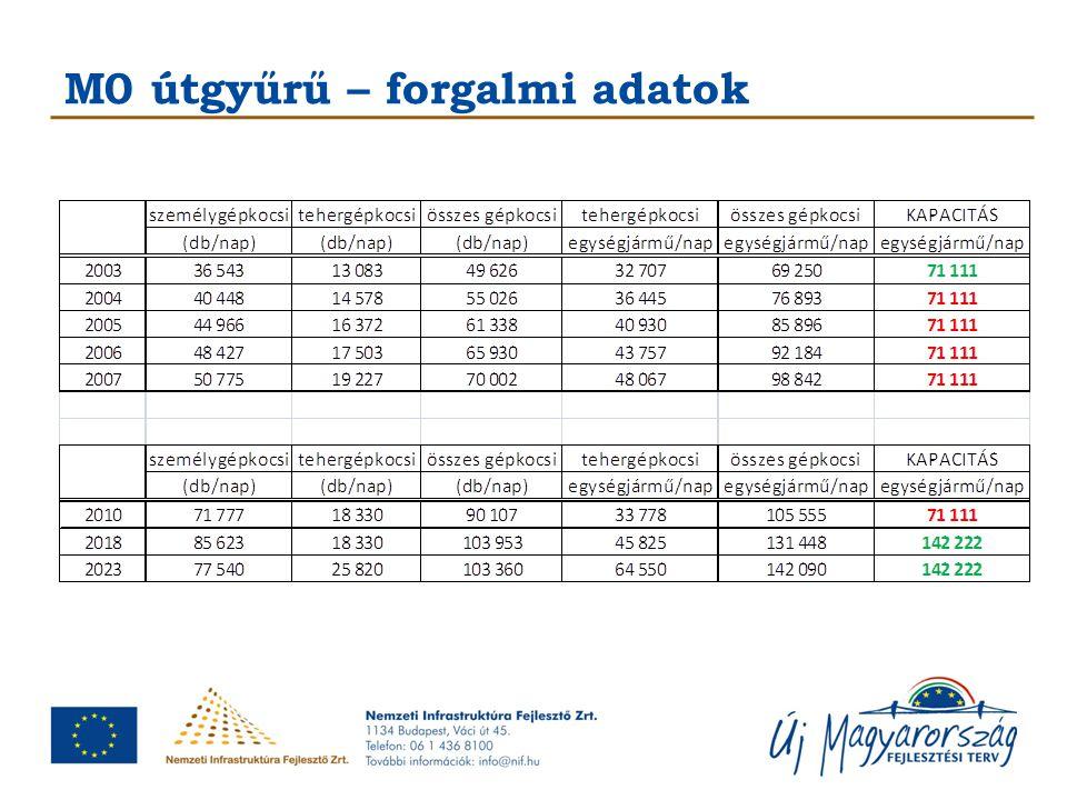 M0 útgyűrű déli szektor bővítése A beruházást követően az M0 útgyűrű teljes déli szektorának paraméterei: 2x3 sáv + leállósáv korszerű beton burkolat megépül összesen 29 db műtárgy átépül összesen 8 db csomópont A bővítés az Európai Unió támogatásával, a Kohéziós Alap társfinanszírozásával valósul meg.