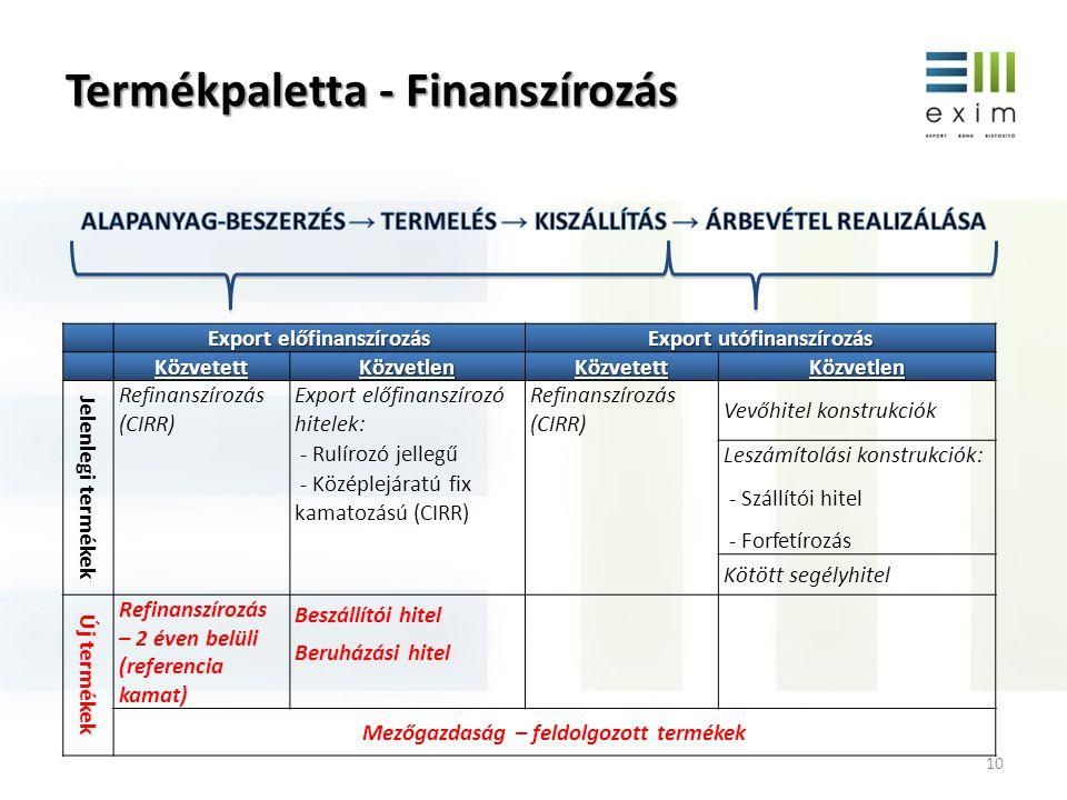 Termékpaletta - Finanszírozás 10 Export előfinanszírozás Export utófinanszírozás KözvetettKözvetlenKözvetettKözvetlen Jelenlegi termékek Refinanszíroz