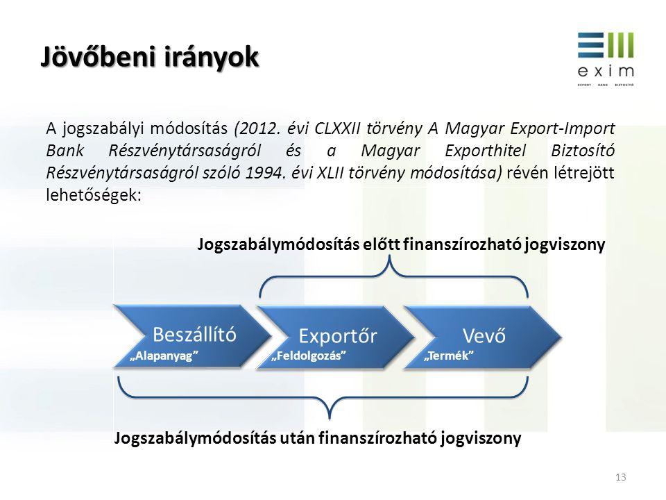 Jövőbeni irányok 13 Beszállító Exportőr Vevő Jogszabálymódosítás előtt finanszírozható jogviszony Jogszabálymódosítás után finanszírozható jogviszony