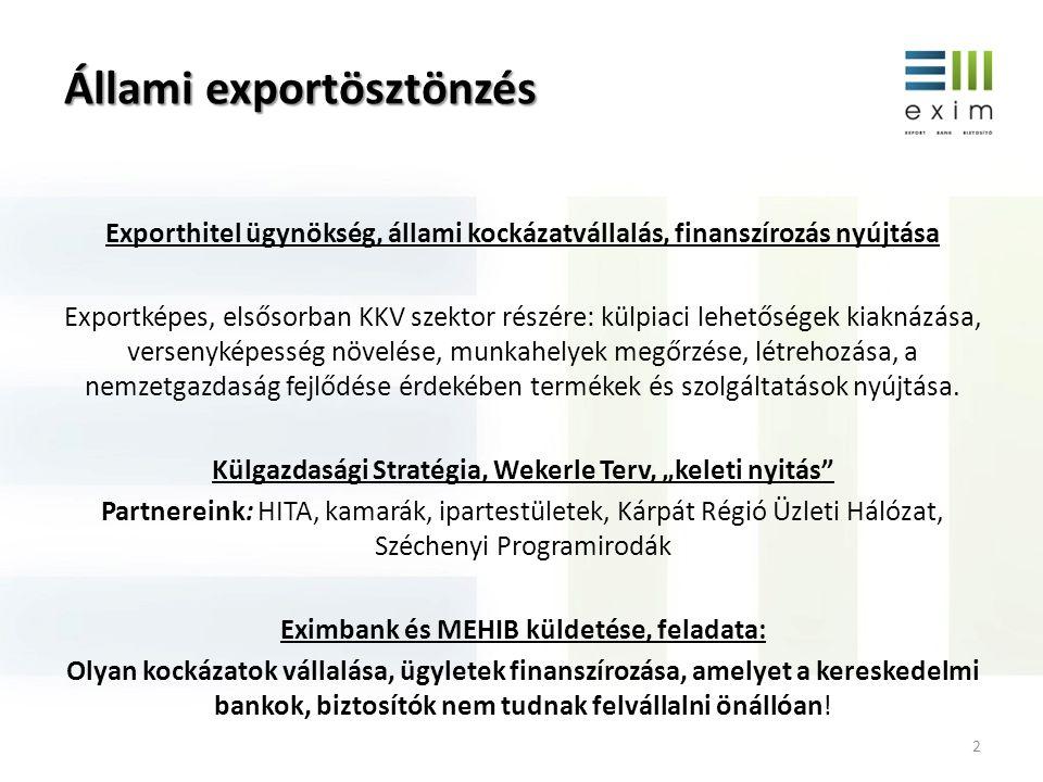 """Változások az Eximbank-MEHIB életében 2012 május: Nemzetgazdasági Minisztérium irányítása, közös menedzsment Szervezeti integráció, önálló jogi személyek, közös brand: """"EXIM Küldetés: hatékony gazdaságpolitikai ösztönző eszköz Cél: export lefedettség expanzív növekedése, magyar exportőrök támogatása, ösztönzése 3"""