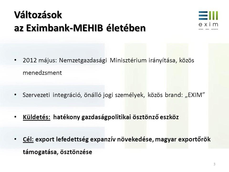 Az EXIM további termékfejlesztési tervei 14 Külföldiek magyarországi beruházásainak finanszírozása; Exportcélú EU támogatások önerejének finanszírozása, előfinanszírozása; Magyar befektetők külföldi befektetéseinek támogatása; Projektfinanszírozás; Beszállítói hitelgarancia; Import hitelgarancia; Befektetési hitelgarancia.