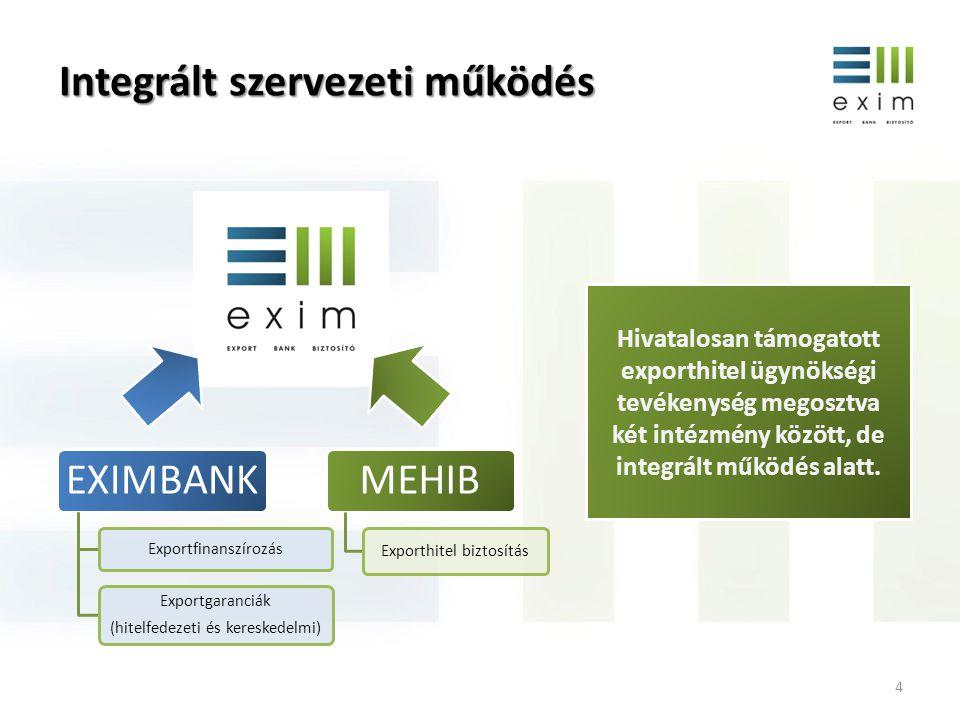 5 2013 - Jelentős expanzió Költségvetés által garantált forrásoldali keret Kereskedelmi és hitelfedezeti garanciakeret A nem piacképes kockázatok elleni biztosítások állományának globállimit kerete Stratégiai cél: Piaci források bevonása Új lehetőség: Eximbank kötvénykibocsátás Kamatkiegyenlítési költségvetési keret A keret felülről nyitottá vált