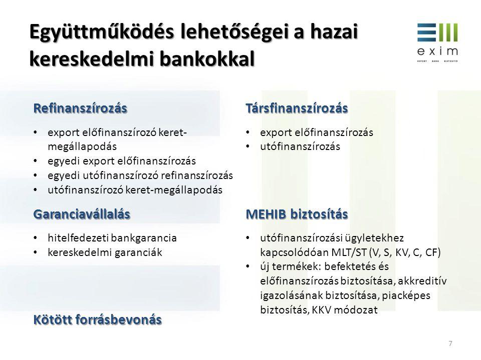 Együttműködés lehetőségei a hazai kereskedelmi bankokkal Refinanszírozás export előfinanszírozó keret- megállapodás egyedi export előfinanszírozás egy