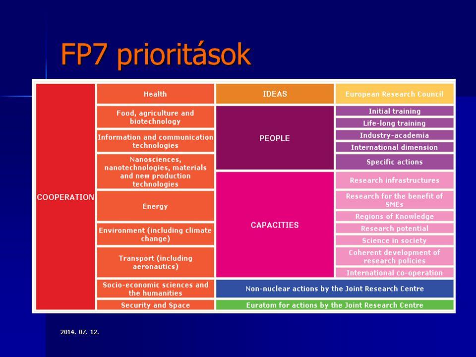 2014. 07. 12.2014. 07. 12.2014. 07. 12. FP7 prioritások