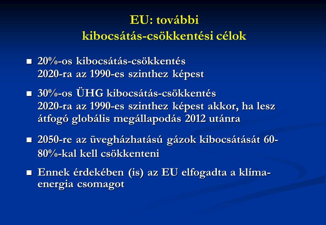 EU: további kibocsátás-csökkentési célok 20%-os kibocsátás-csökkentés 2020-ra az 1990-es szinthez képest 20%-os kibocsátás-csökkentés 2020-ra az 1990-es szinthez képest 30%-os ÜHG kibocsátás-csökkentés 2020-ra az 1990-es szinthez képest akkor, ha lesz átfogó globális megállapodás 2012 utánra 30%-os ÜHG kibocsátás-csökkentés 2020-ra az 1990-es szinthez képest akkor, ha lesz átfogó globális megállapodás 2012 utánra 2050-re az üvegházhatású gázok kibocsátását 60- 80%-kal kell csökkenteni 2050-re az üvegházhatású gázok kibocsátását 60- 80%-kal kell csökkenteni Ennek érdekében (is) az EU elfogadta a klíma- energia csomagot Ennek érdekében (is) az EU elfogadta a klíma- energia csomagot
