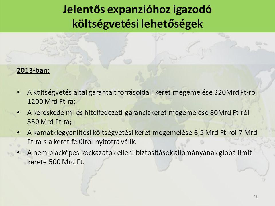 2013-ban: A költségvetés által garantált forrásoldali keret megemelése 320Mrd Ft-ról 1200 Mrd Ft-ra; A kereskedelmi és hitelfedezeti garanciakeret megemelése 80Mrd Ft-ról 350 Mrd Ft-ra; A kamatkiegyenlítési költségvetési keret megemelése 6,5 Mrd Ft-ról 7 Mrd Ft-ra s a keret felülről nyitottá válik.