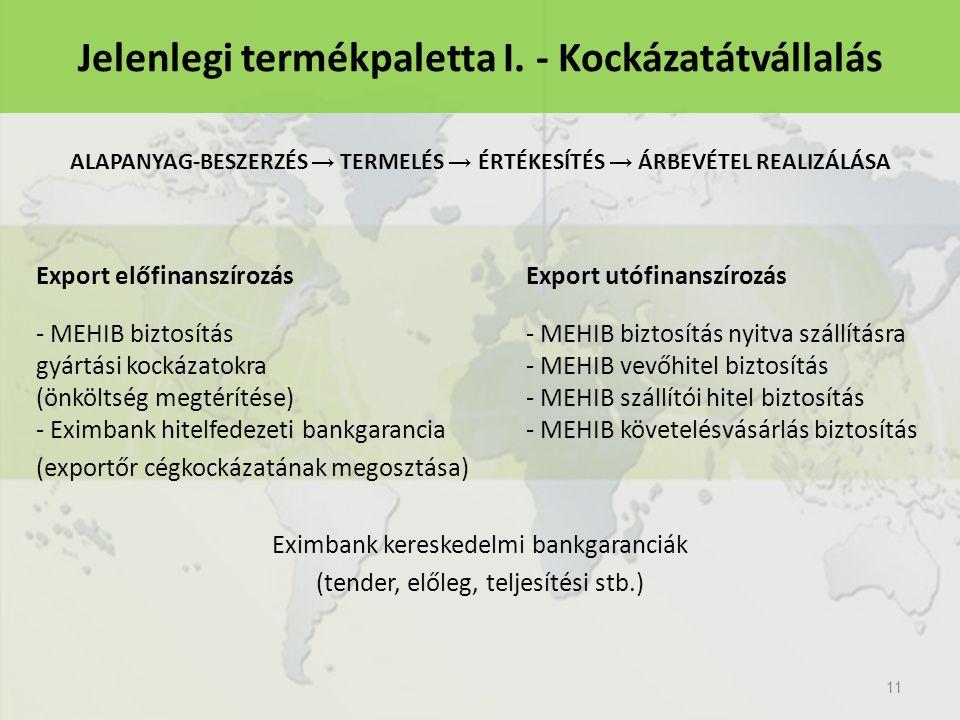 Export előfinanszírozásExport utófinanszírozás - MEHIB biztosítás- MEHIB biztosítás nyitva szállításra gyártási kockázatokra- MEHIB vevőhitel biztosítás (önköltség megtérítése)- MEHIB szállítói hitel biztosítás - Eximbank hitelfedezeti bankgarancia- MEHIB követelésvásárlás biztosítás (exportőr cégkockázatának megosztása) Eximbank kereskedelmi bankgaranciák (tender, előleg, teljesítési stb.) 11 Jelenlegi termékpaletta I.